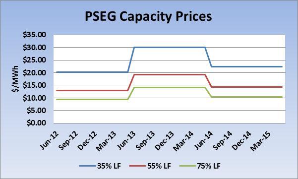 PSEG Capacity Price